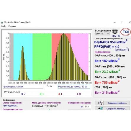 Светодиодный фитосветильник для роста растений 15W 1000м 220V