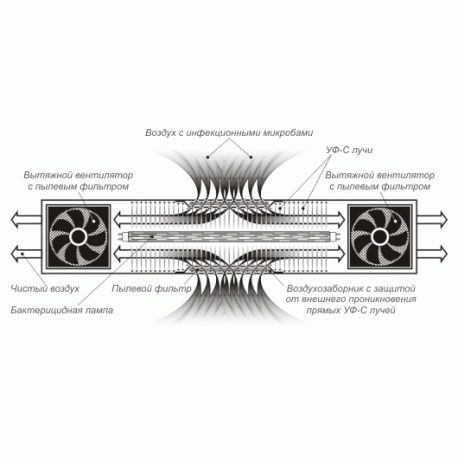 Облучатель-рециркулятор бактерицидный BactoSfera «ОРББ-15х2»
