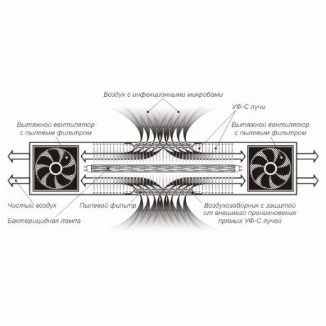Облучатель-рециркулятор бактерицидный «ОРББ-30х1»